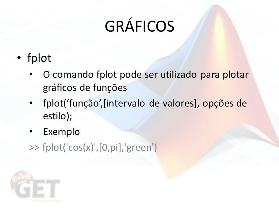 GRÁFICOS fplot. O comando fplot pode ser utilizado para plotar gráficos de funções. fplot('função',[intervalo de valores], opções de estilo);